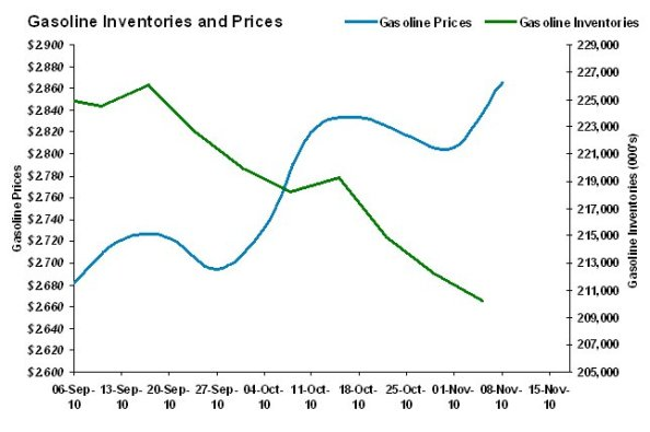 Gasoline Prices and Inventories