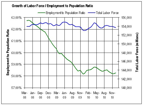 Employment to population ratio and labor force growth