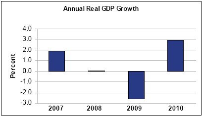 4th Quarter GDP Growth