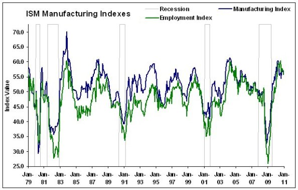 ISM Manufacturing Index Jan 1979- Dec 2010