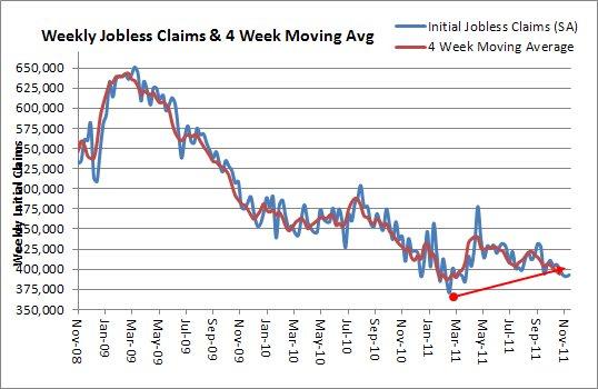 Initial Jobless Claims Through Nov 21 2011