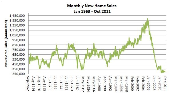 New Home Sales Jan 1963 to October 2011