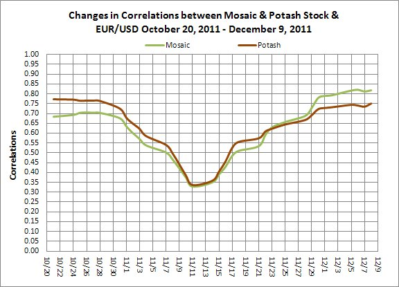Mosaic & Potash Stock Correlation to EUR/USD