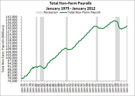 Non-Farm Payroll Peaks tend to precede recessions