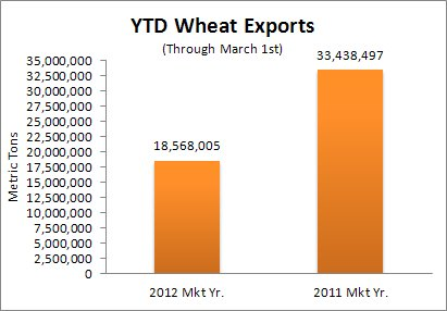 Wheat Exports YTD compared to previous year