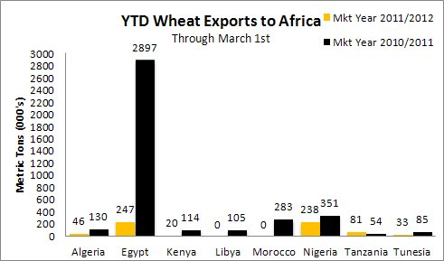 YTD Wheat Exports to Africa