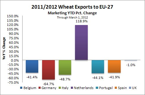 Year-on-year change in exports to EU27