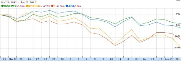 Bank Stocks Percentage Price Change 3-21 to 4-20-2012