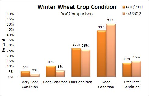 Winter Wheat Crop Condition April 8 2012