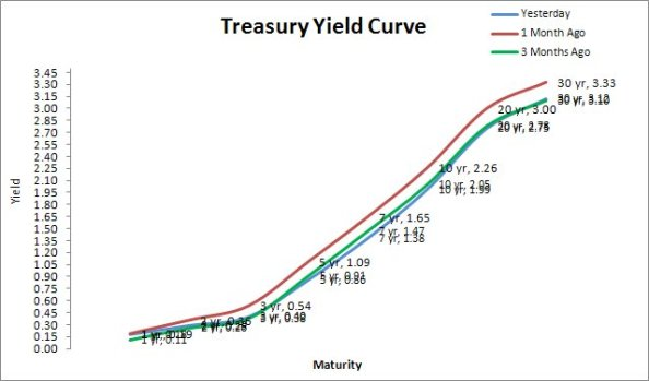 Treasury Yield Curve from Yesterday, 30 & 90 days ago