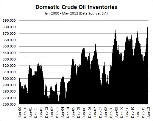 Crude Oil Inventories As of May 18, 2012