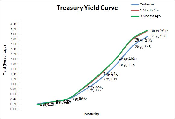 Treasury Yield Curve as of May 17, 2012
