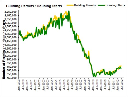 Building Permits & Housing Starts January 2000 - May 2012