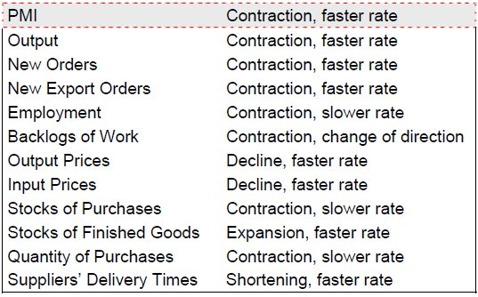 China Flash PMI June 2012