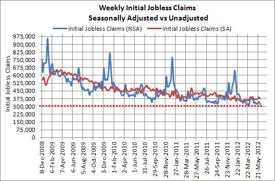 Initial Jobless Claims NSA and SA