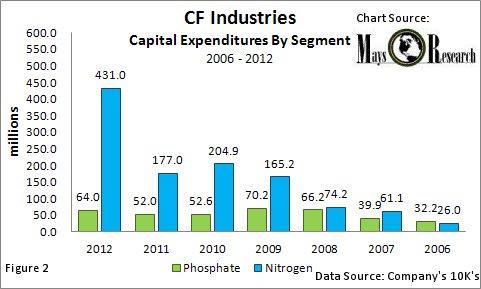 CF Cap Ex By Segment 2006-2012