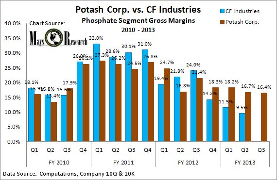 Potash Corp. vs CF Industries Phosphate Gross Margins