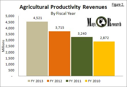Monsanto Agricultural Productivity Revenues