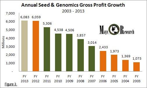Monsanto annual seed & genomics gross profit growth