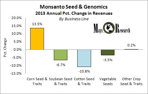 Monsanto year over year Seed & Genomics Revenues