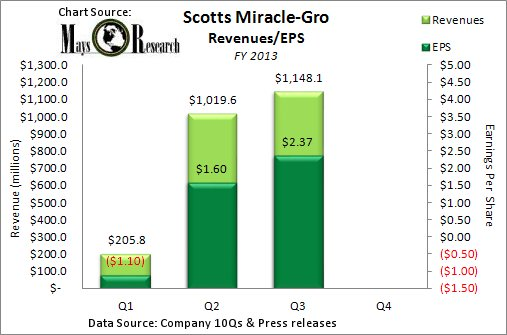 Scotts Miracle-Gro Quarterly Revenues and Earnings 2013