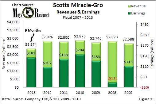 Scotts Miracle-Gro Revenues & Earnings 2007 - 2013