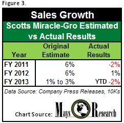 Scott's Miracle-Gro Sales Estimates vs. Actual Results
