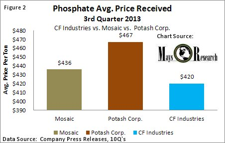 Avg Phosphate Price Rec'd CF Indsutries vs Mosaic and Potash Corp.