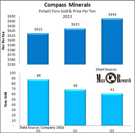 Compass Minerals Potash Tons Sold