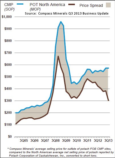 Compass Minerals Potash Price Spread SOP vs. MOP
