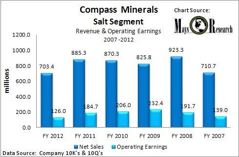Compass Minerals Salt Segment Sales 2007 - 2012