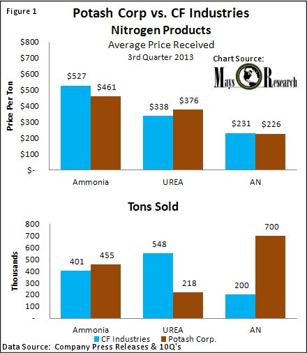 Potash Corp. vs CF Industies Avg Price Received for Nitrogen Fertilizer