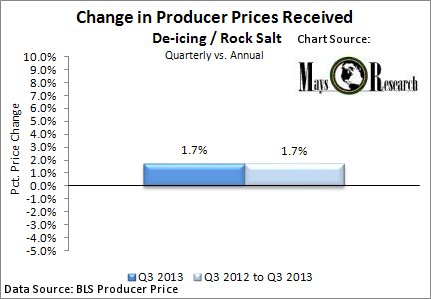 Producer Price data for rock/ deing salt
