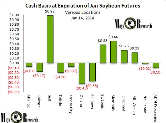 SOYB Cash Basis at Exp Jan2014