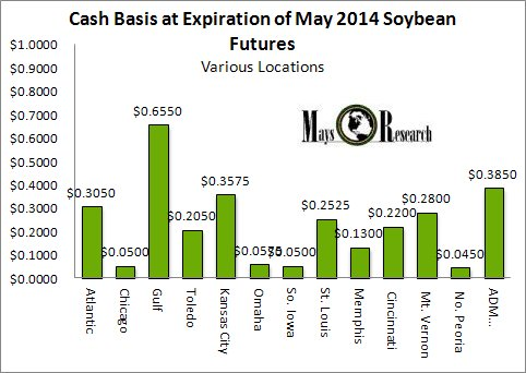 Soybean convergence may 2014