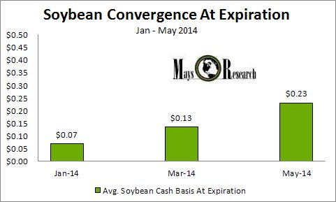 Average soybean convergence at expiration
