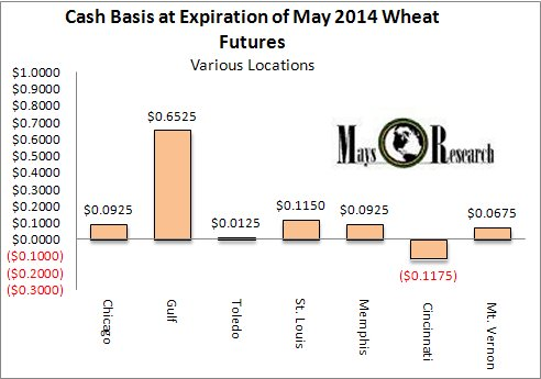 Wheat convergence may 2014