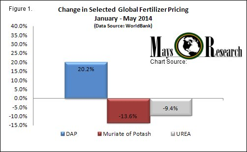 2014 YTD Global Fertilizer Prices