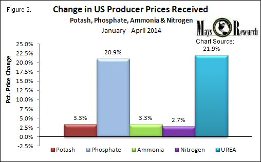 2014 YTD US Fertilizer Prices