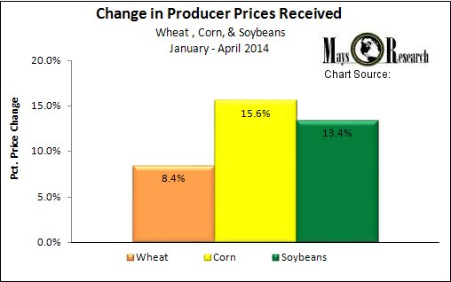 2014 YTD US Wheat Corn Soybean Prices
