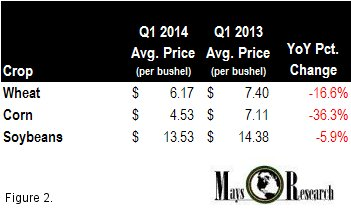 Average wheat corn soybean prices YoY Q12014