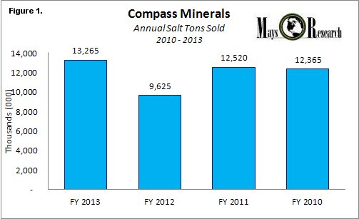 CMP Annual Salt Tons Sold 2010-2013