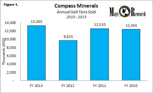 CMP Annual Salt Tons Sold 2010-2013