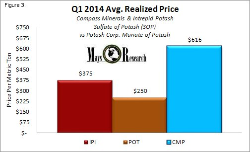 CMP SOP vs MOP prices Q1 2014