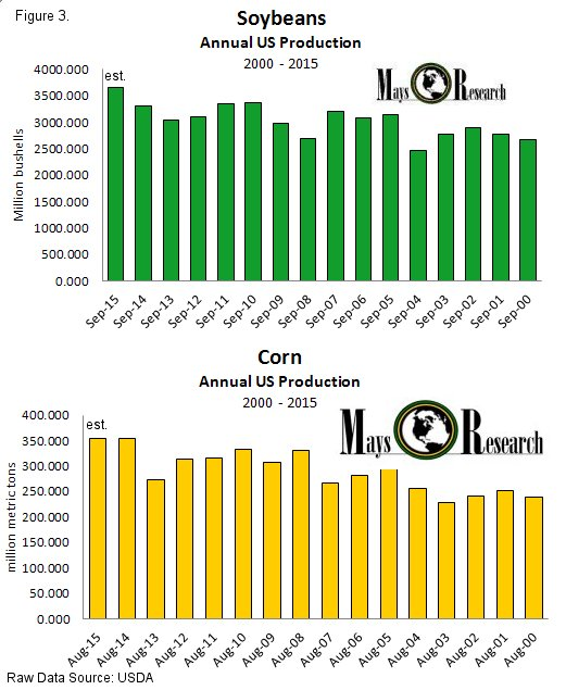 Corn and Soybean Production 2000-2015