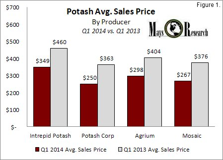 IPI Potash Avg Sales Price Q1 2014 v Q1 2013