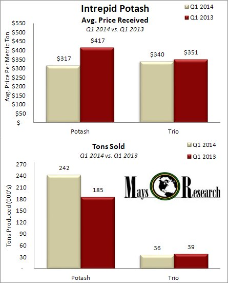 IPI Q1 2014 v Q1 2013 Price Recd Tons Sold