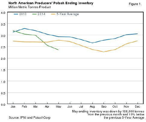 May 2014 North American Potash Inventories