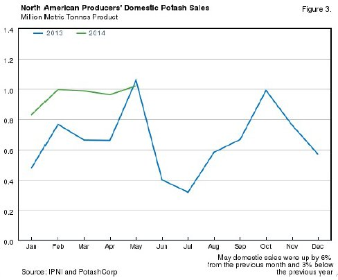 May 2014 North American Potash Sales