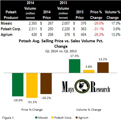 Potash Avg. selling price vs sales volume change
